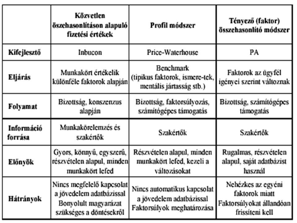 10 Munkakör-osztályozás Alapja egy osztályozási rendszer, amelyben adott szempont-rendszer vagy paraméterek leírása alapján osztályokat képezünk, amelyekhez munkaköri értékeket rendelhetünk összevetés besorolás.