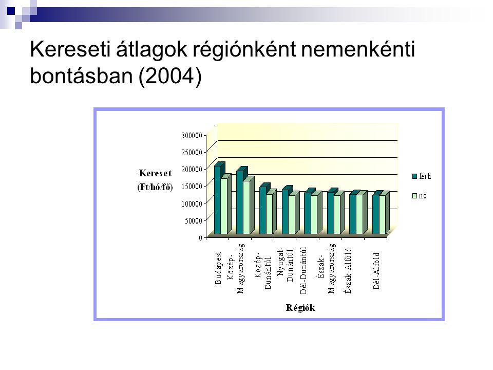 Kereseti átlagok régiónként nemenkénti bontásban (2004)