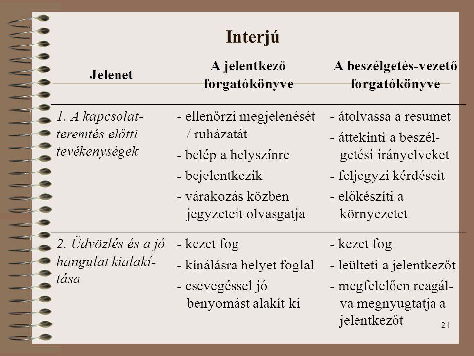 21 Interjú Jelenet A jelentkező forgatókönyve A beszélgetés-vezető forgatókönyve 1. A kapcsolat- teremtés előtti tevékenységek - ellenőrzi megjelenésé