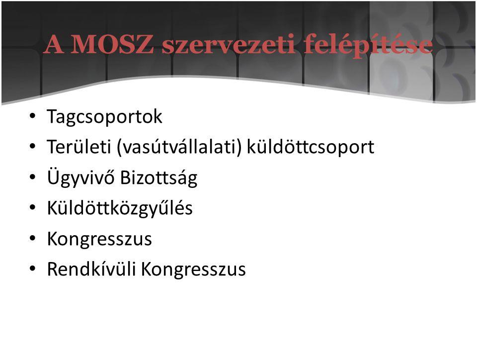 A MOSZ szervezeti felépítése Tagcsoportok Területi (vasútvállalati) küldöttcsoport Ügyvivő Bizottság Küldöttközgyűlés Kongresszus Rendkívüli Kongressz