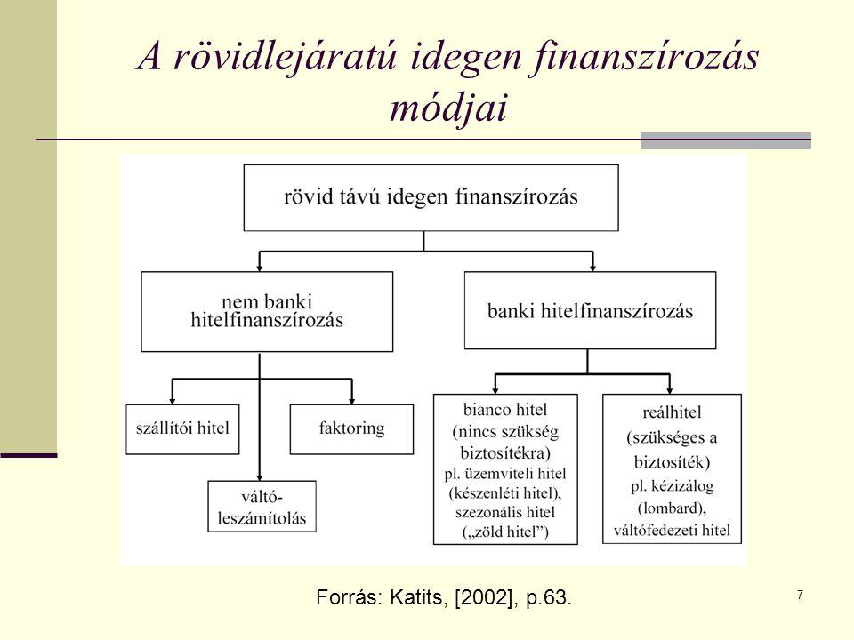 7 A rövidlejáratú idegen finanszírozás módjai Forrás: Katits, [2002], p.63.
