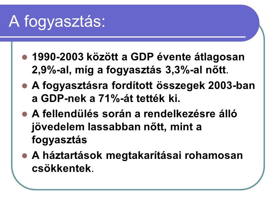 A fogyasztás: 1990-2003 között a GDP évente átlagosan 2,9%-al, míg a fogyasztás 3,3%-al nőtt. A fogyasztásra fordított összegek 2003-ban a GDP-nek a 7