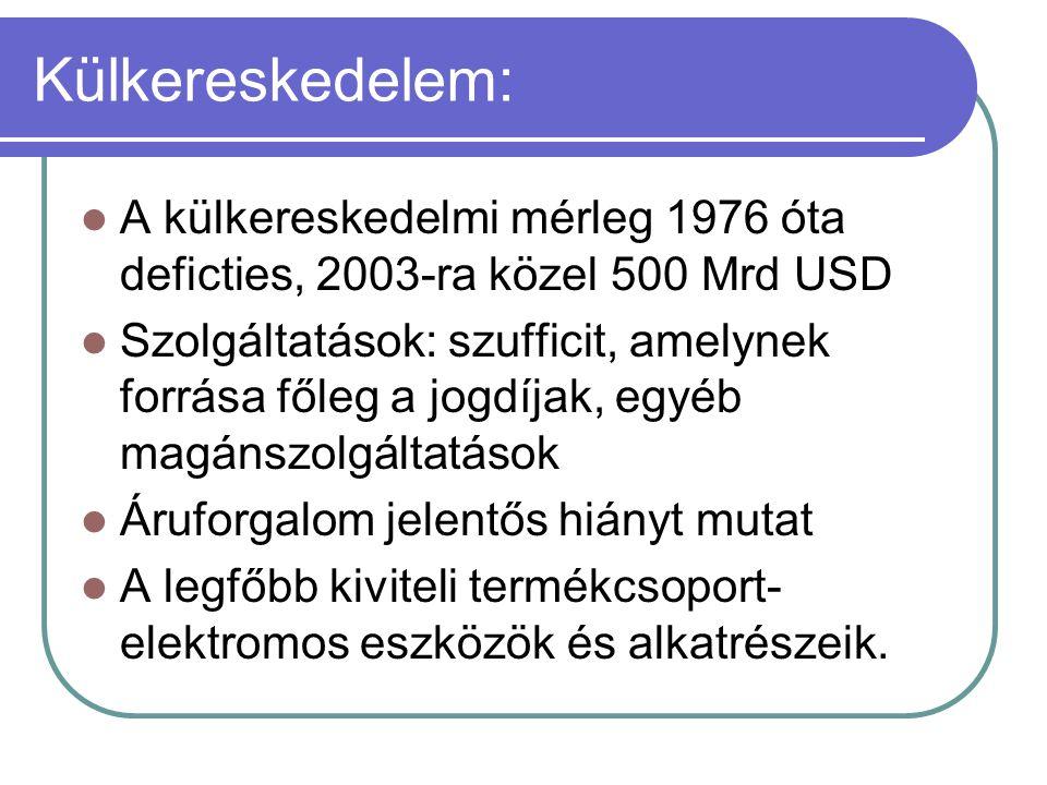 Külkereskedelem: A külkereskedelmi mérleg 1976 óta deficties, 2003-ra közel 500 Mrd USD Szolgáltatások: szufficit, amelynek forrása főleg a jogdíjak,