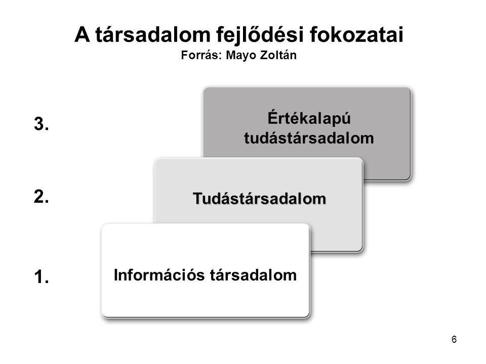 6 Információs társadalom Tudástársadalom Értékalapú tudástársadalom A társadalom fejlődési fokozatai Forrás: Mayo Zoltán 1.
