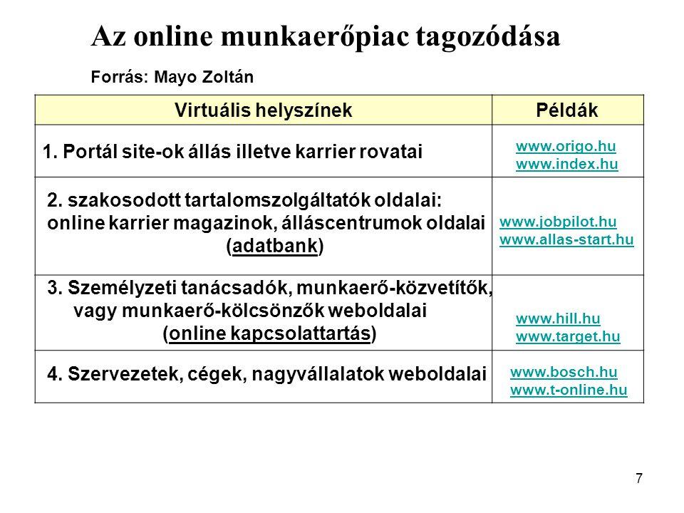7 Az online munkaerőpiac tagozódása Forrás: Mayo Zoltán Virtuális helyszínekPéldák www.origo.hu www.index.hu www.jobpilot.hu www.allas-start.hu www.hill.hu www.target.hu www.bosch.hu www.t-online.hu 1.