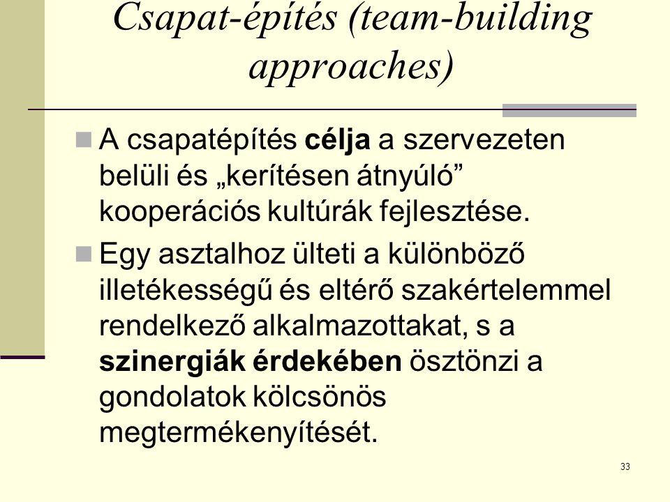 """33 Csapat-építés (team-building approaches) A csapatépítés célja a szervezeten belüli és """"kerítésen átnyúló"""" kooperációs kultúrák fejlesztése. Egy asz"""