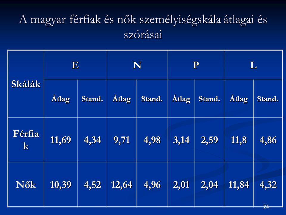 24 A magyar férfiak és nők személyiségskála átlagai és szórásai Skálák ENPL ÁtlagStand.ÁtlagStand.ÁtlagStand.ÁtlagStand. Férfia k 11,694,349,714,983,1