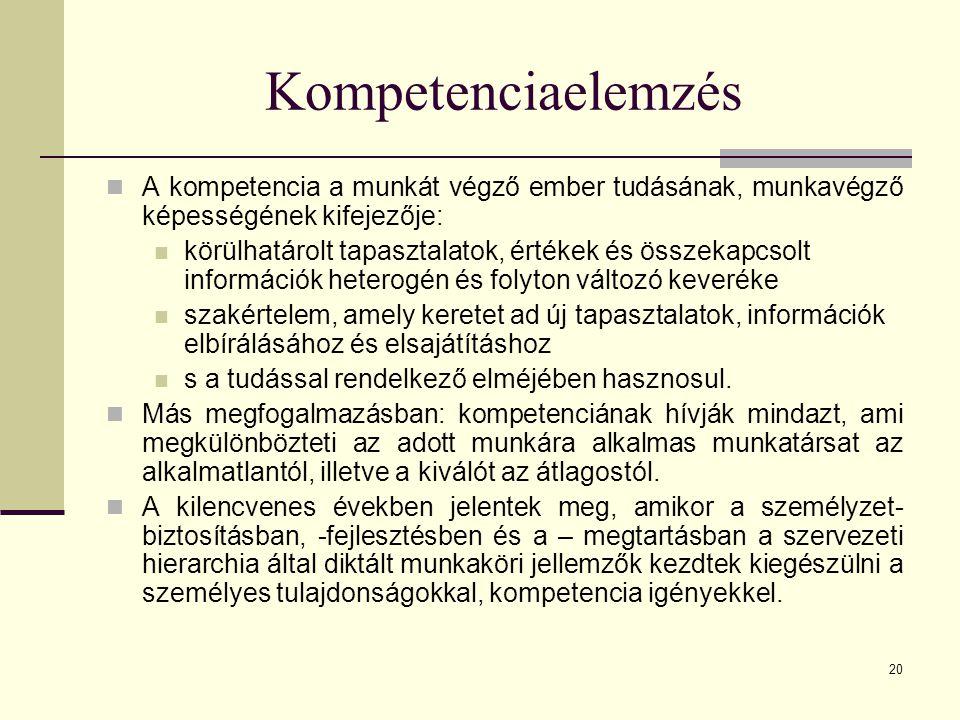 20 Kompetenciaelemzés A kompetencia a munkát végző ember tudásának, munkavégző képességének kifejezője: körülhatárolt tapasztalatok, értékek és összek
