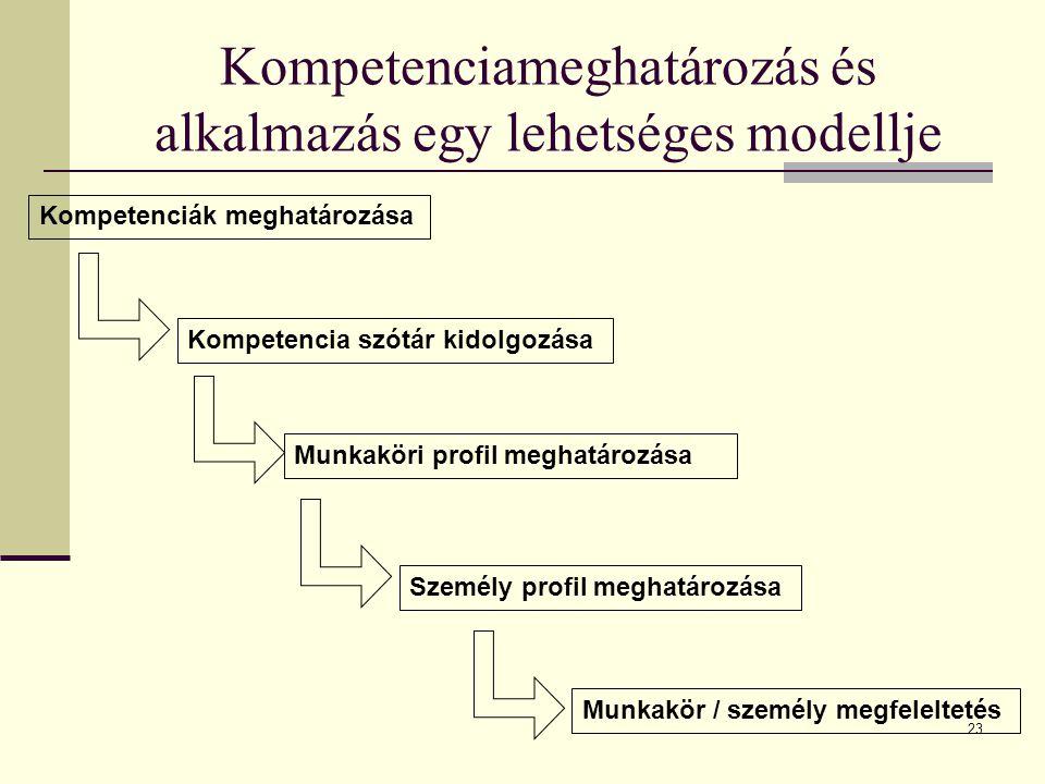 23 Kompetenciameghatározás és alkalmazás egy lehetséges modellje Kompetenciák meghatározása Kompetencia szótár kidolgozása Munkaköri profil meghatároz
