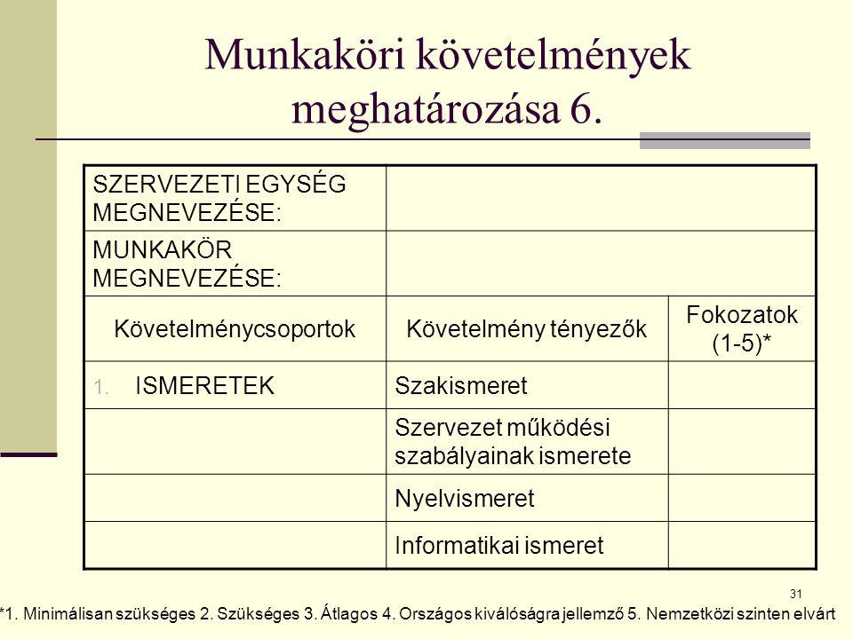 31 Munkaköri követelmények meghatározása 6. SZERVEZETI EGYSÉG MEGNEVEZÉSE: MUNKAKÖR MEGNEVEZÉSE: KövetelménycsoportokKövetelmény tényezők Fokozatok (1