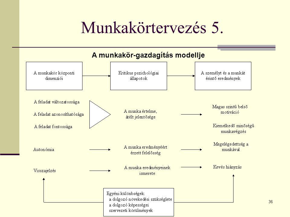 36 Munkakörtervezés 5. A munkakör-gazdagítás modellje