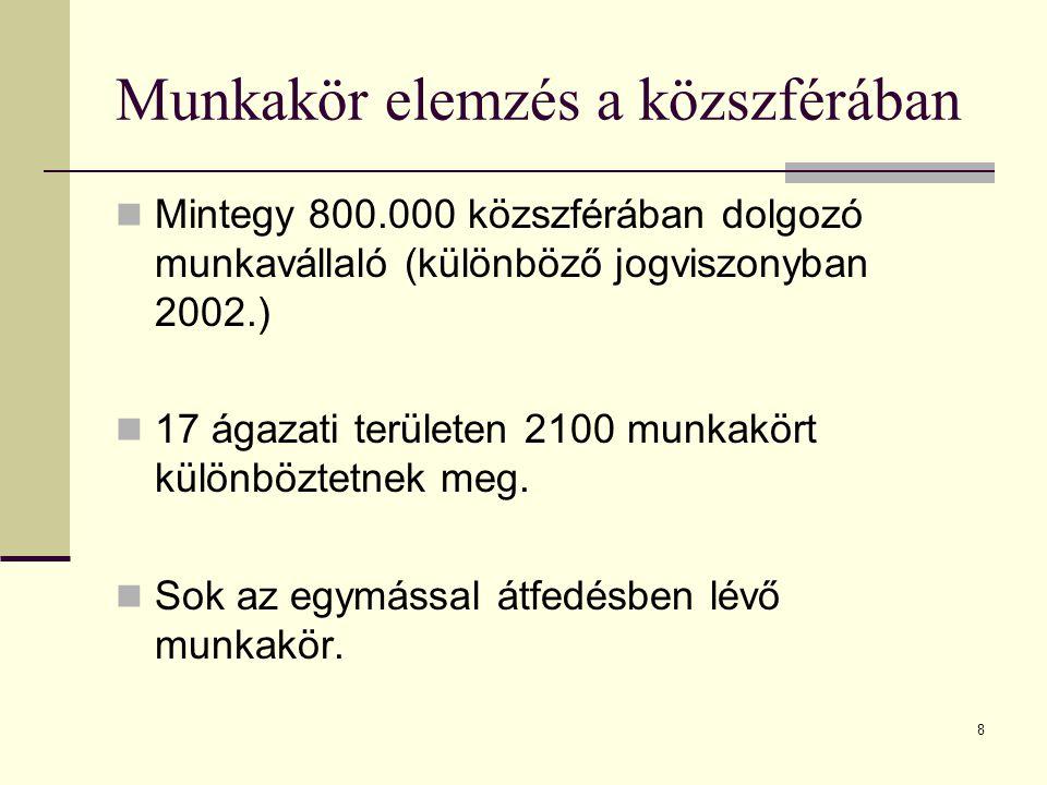 8 Munkakör elemzés a közszférában Mintegy 800.000 közszférában dolgozó munkavállaló (különböző jogviszonyban 2002.) 17 ágazati területen 2100 munkakör