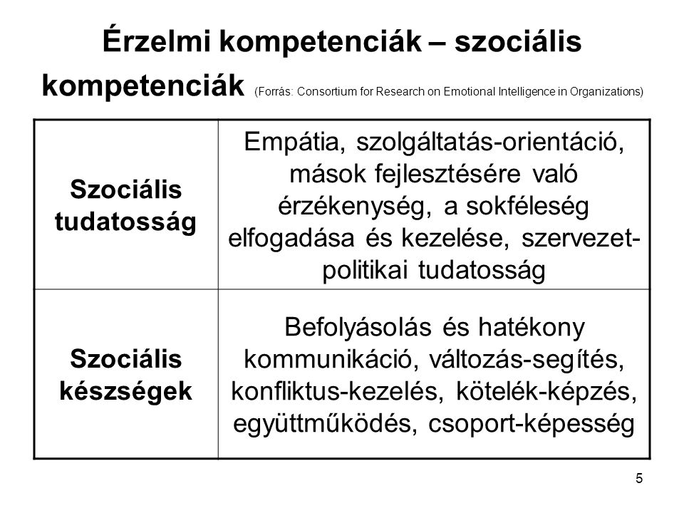 4 Érzelmi kompetenciák – személyes kompetenciák (Forrás: Consortium for Research on Emotional Intelligence in Organizations) Én-tudatosság érzelmi tud
