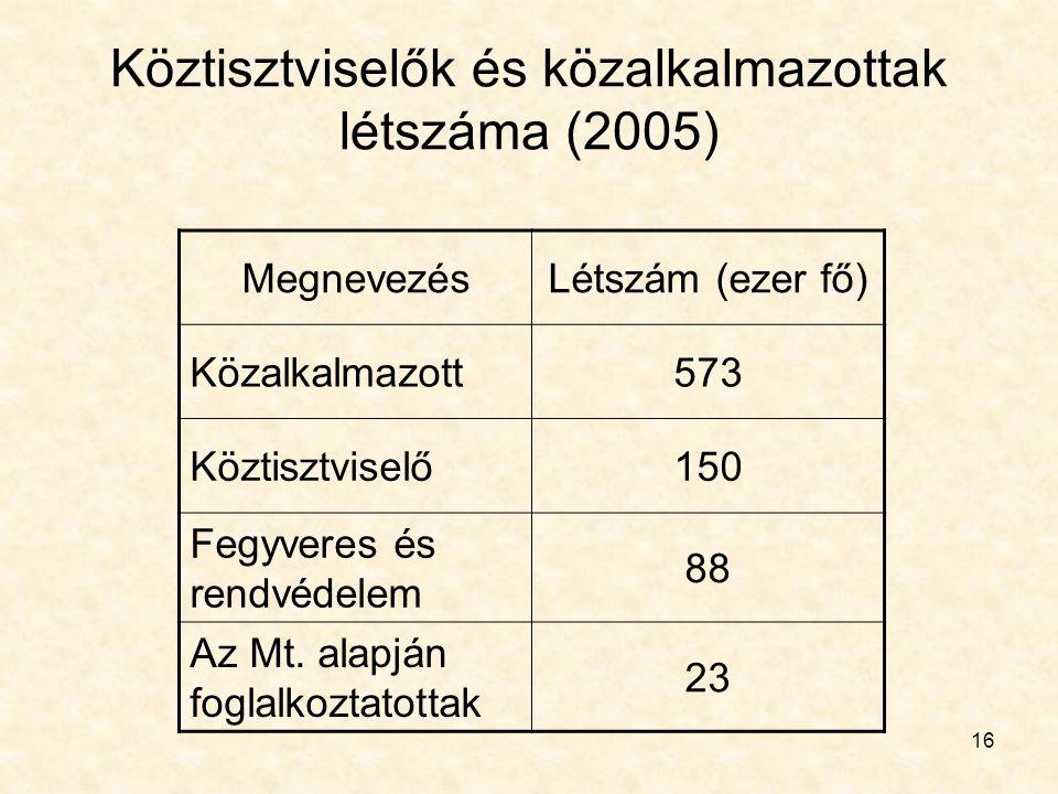 16 Köztisztviselők és közalkalmazottak létszáma (2005) MegnevezésLétszám (ezer fő) Közalkalmazott573 Köztisztviselő150 Fegyveres és rendvédelem 88 Az