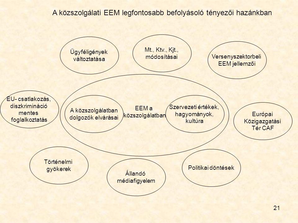 21 A közszolgálatban dolgozók elvárásai Történelmi gyökerek Állandó médiafigyelem Politikai döntések Európai Közigazgatási Tér CAF Versenyszektorbeli EEM jellemzői Mt., Ktv., Kjt., módosításai Ügyféligények változtatása EU- csatlakozás, diszkrimináció mentes foglalkoztatás Szervezeti értékek, hagyományok, kultúra EEM a közszolgálatban A közszolgálati EEM legfontosabb befolyásoló tényezői hazánkban