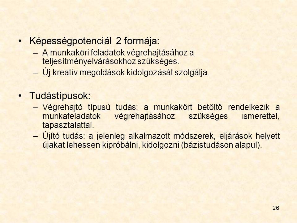 26 Képességpotenciál 2 formája: –A munkaköri feladatok végrehajtásához a teljesítményelvárásokhoz szükséges. –Új kreatív megoldások kidolgozását szolg