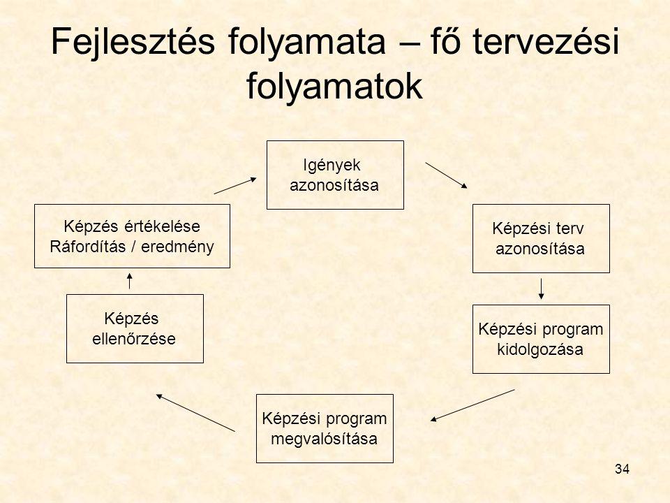 34 Fejlesztés folyamata – fő tervezési folyamatok Igények azonosítása Képzési program megvalósítása Képzési program kidolgozása Képzési terv azonosítá