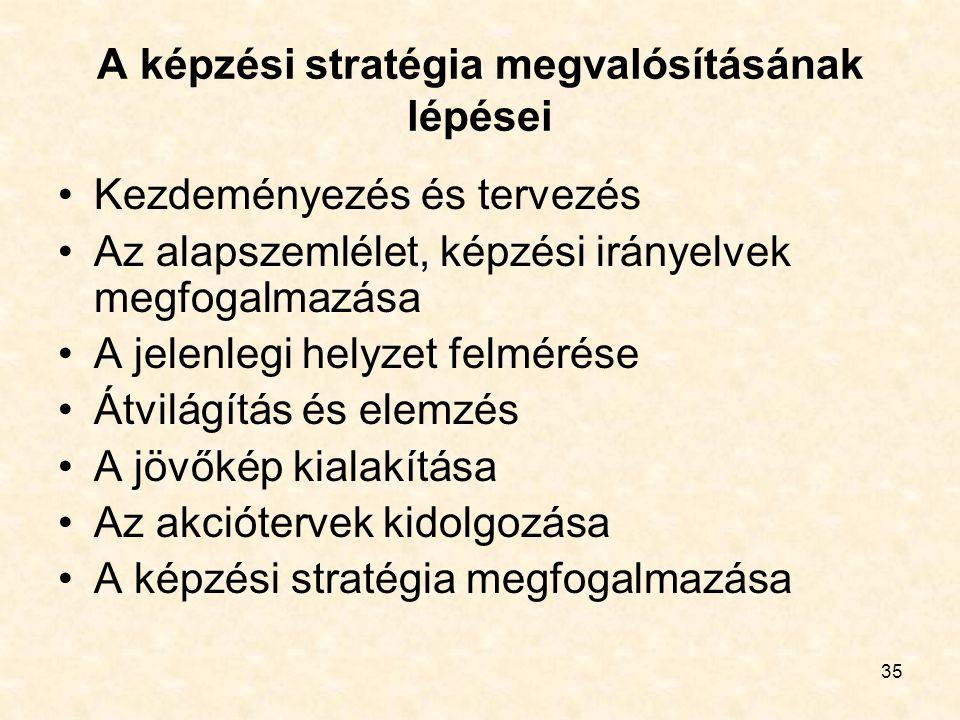 35 A képzési stratégia megvalósításának lépései Kezdeményezés és tervezés Az alapszemlélet, képzési irányelvek megfogalmazása A jelenlegi helyzet felmérése Átvilágítás és elemzés A jövőkép kialakítása Az akciótervek kidolgozása A képzési stratégia megfogalmazása