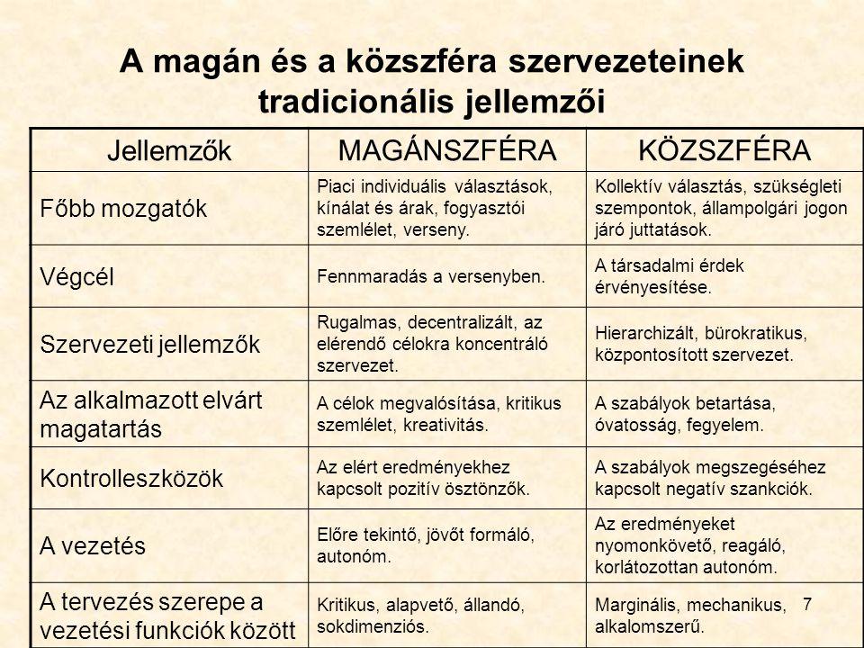 7 A magán és a közszféra szervezeteinek tradicionális jellemzői JellemzőkMAGÁNSZFÉRAKÖZSZFÉRA Főbb mozgatók Piaci individuális választások, kínálat és