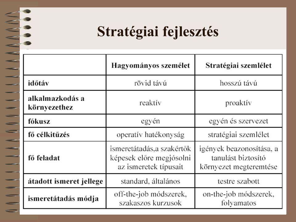 6 A stratégiai fejlesztés lépései Kezdeményezés és tervezés  legfelső szintről induljon  idő, célok, felelősök Képzési irányelvek meghatározása A jelenlegi helyzet felmérése  külső/belső kínálat  költségvetés  képzések végrehajtása  erősségek/gyengeségek felmérése