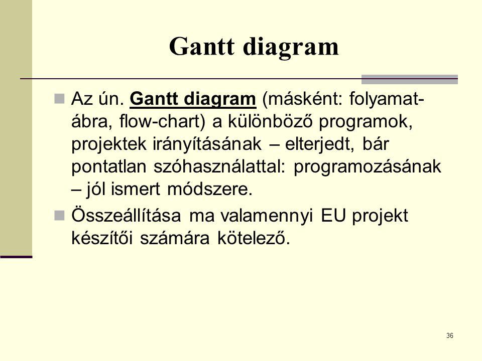 Gantt diagram Az ún. Gantt diagram (másként: folyamat- ábra, flow-chart) a különböző programok, projektek irányításának – elterjedt, bár pontatlan szó
