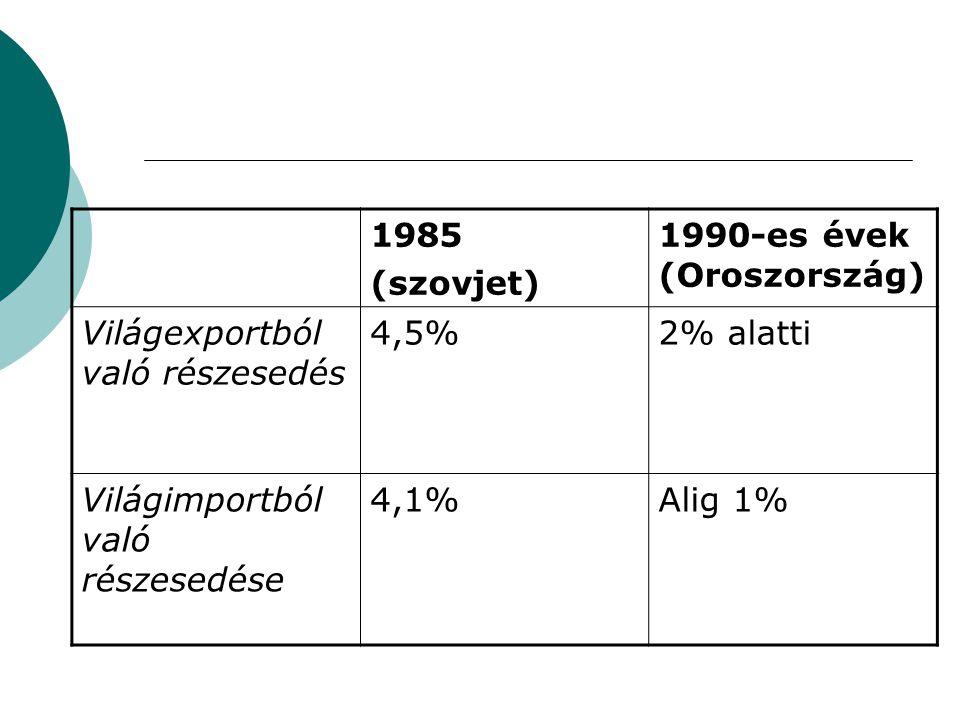 1985 (szovjet) 1990-es évek (Oroszország) Világexportból való részesedés 4,5%2% alatti Világimportból való részesedése 4,1%Alig 1%