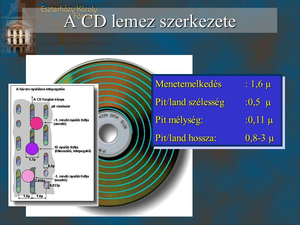 A CD lemez szerkezete Menetemelkedés: 1,6 µ Pit/land szélesség:0,5 µ Pit mélység::0,11 µ Pit/land hossza:0,8-3 µ Menetemelkedés: 1,6 µ Pit/land széles