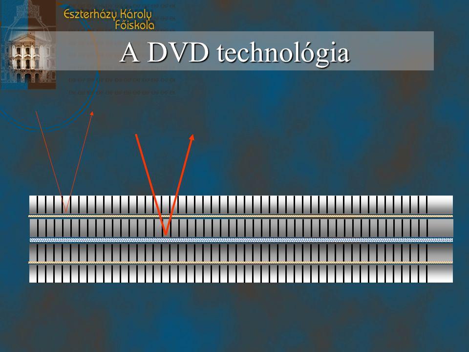 A DVD technológia