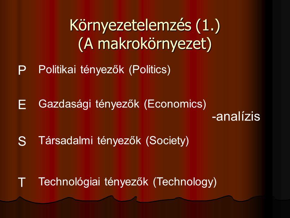 Környezetelemzés (1.) (A makrokörnyezet) P E S T -analízis Politikai tényezők (Politics) Gazdasági tényezők (Economics) Társadalmi tényezők (Society)