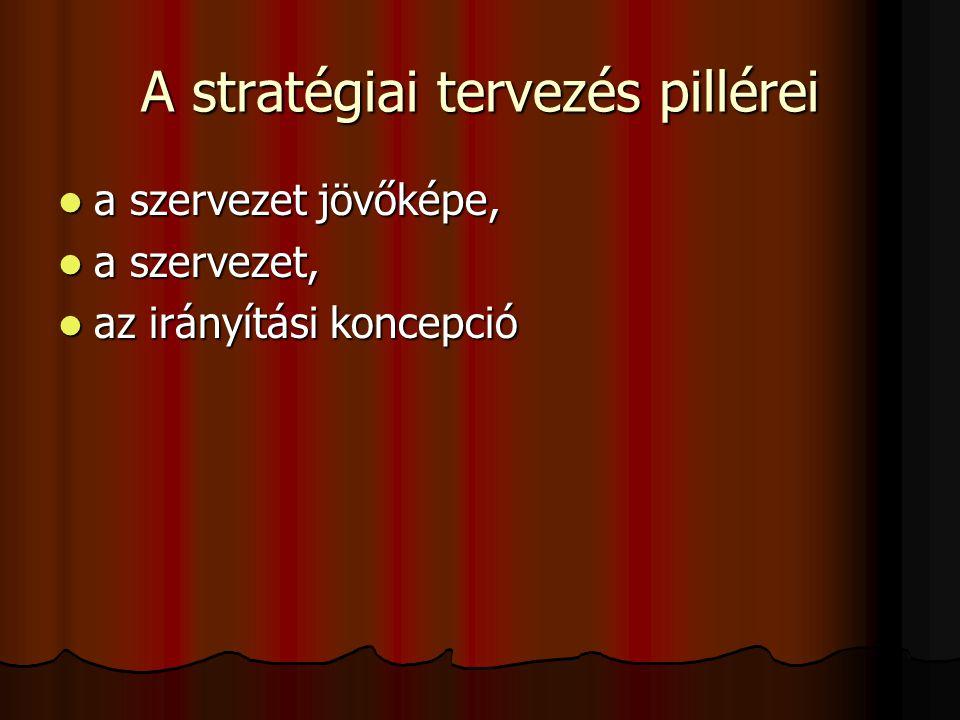 b) Irányvonalak A jövőkép (10 évre szól) a) Kulcsfontosságú területek Átfogó cél (küldetés) Stratégiai célok (feladatok) A stratégiai terv elemei A tervezés lépései A környezet elemzése A stratégiai fókusz meghatározása Cselekvési terv kidolgozása Monitorozás, értékelés, változtatás Az eredmények szétsugárzása Cselekvési terv (évente)