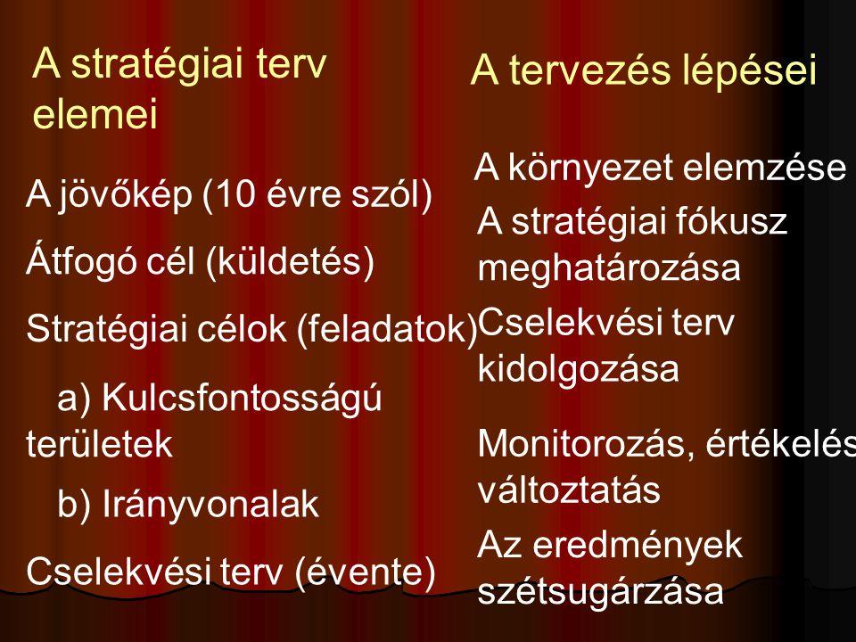 b) Irányvonalak A jövőkép (10 évre szól) a) Kulcsfontosságú területek Átfogó cél (küldetés) Stratégiai célok (feladatok) A stratégiai terv elemei A te
