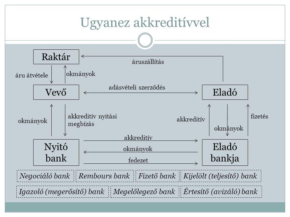 Ugyanez akkreditívvel VevőEladó Nyitó bank Raktár akkreditív nyitási megbízás Eladó bankja adásvételi szerződés Igazoló (megerősítő) bank Kijelölt (te