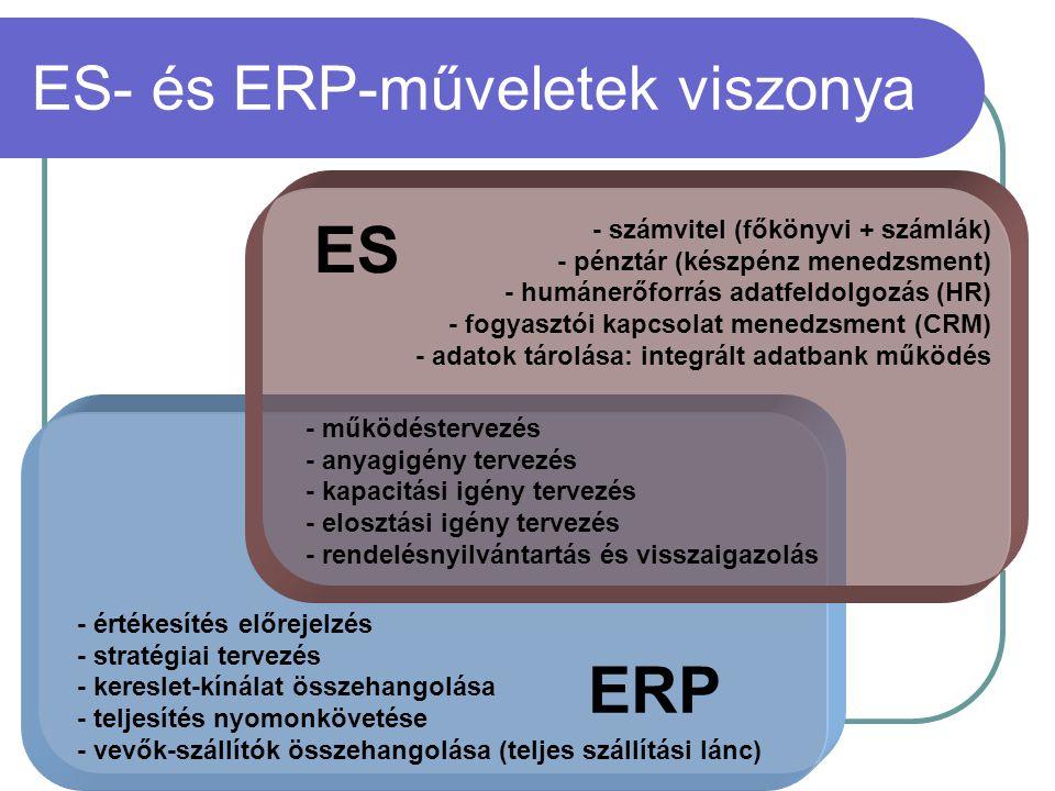 ES- és ERP-műveletek viszonya - értékesítés előrejelzés - stratégiai tervezés - kereslet-kínálat összehangolása - teljesítés nyomonkövetése - vevők-sz