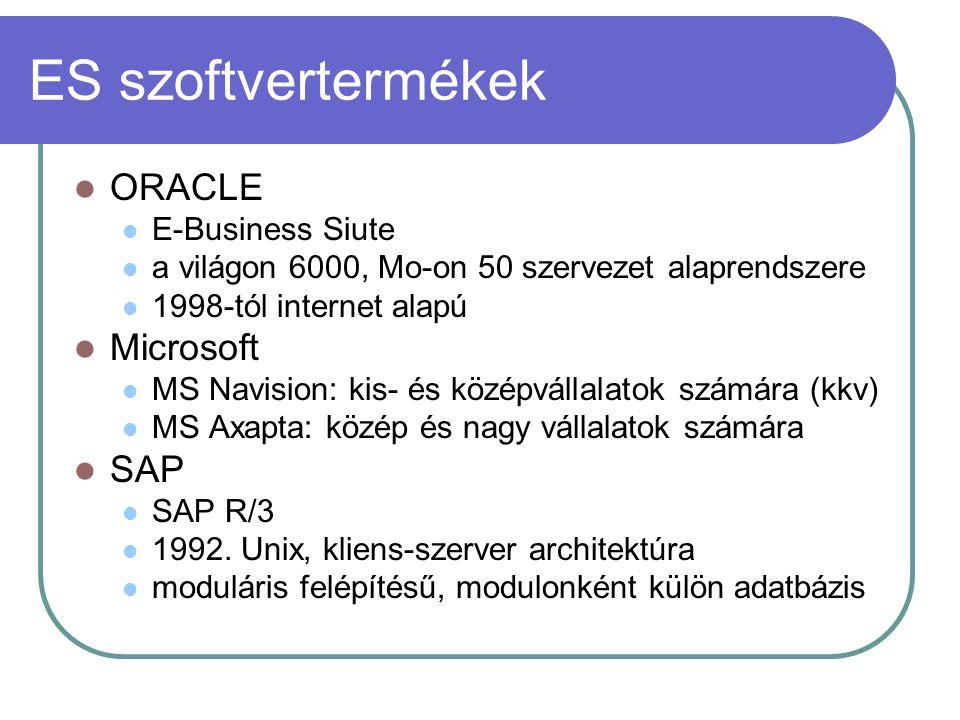 ES szoftvertermékek ORACLE E-Business Siute a világon 6000, Mo-on 50 szervezet alaprendszere 1998-tól internet alapú Microsoft MS Navision: kis- és kö