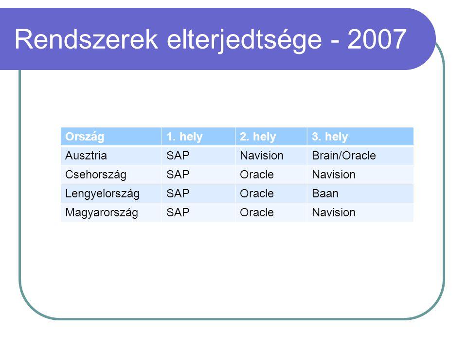 Rendszerek elterjedtsége - 2007 Ország1. hely2. hely3. hely AusztriaSAPNavisionBrain/Oracle CsehországSAPOracleNavision LengyelországSAPOracleBaan Mag