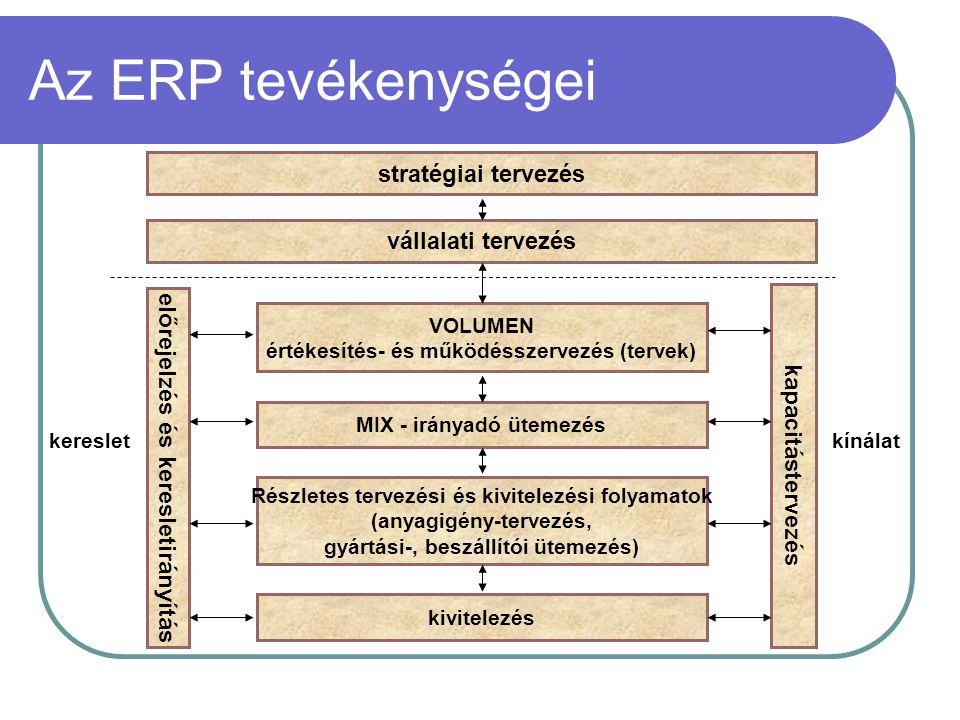 Az ERP tevékenységei stratégiai tervezés vállalati tervezés VOLUMEN értékesítés- és működésszervezés (tervek) MIX - irányadó ütemezés Részletes tervez