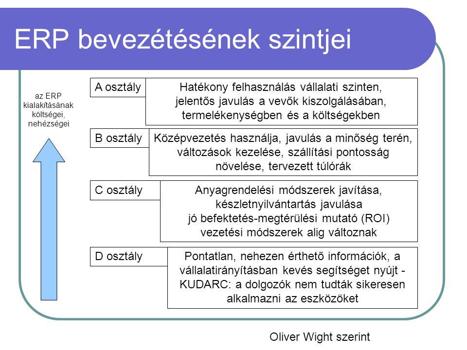 ERP bevezétésének szintjei A osztály B osztály C osztály D osztály az ERP kialakításának költségei, nehézségei Hatékony felhasználás vállalati szinten