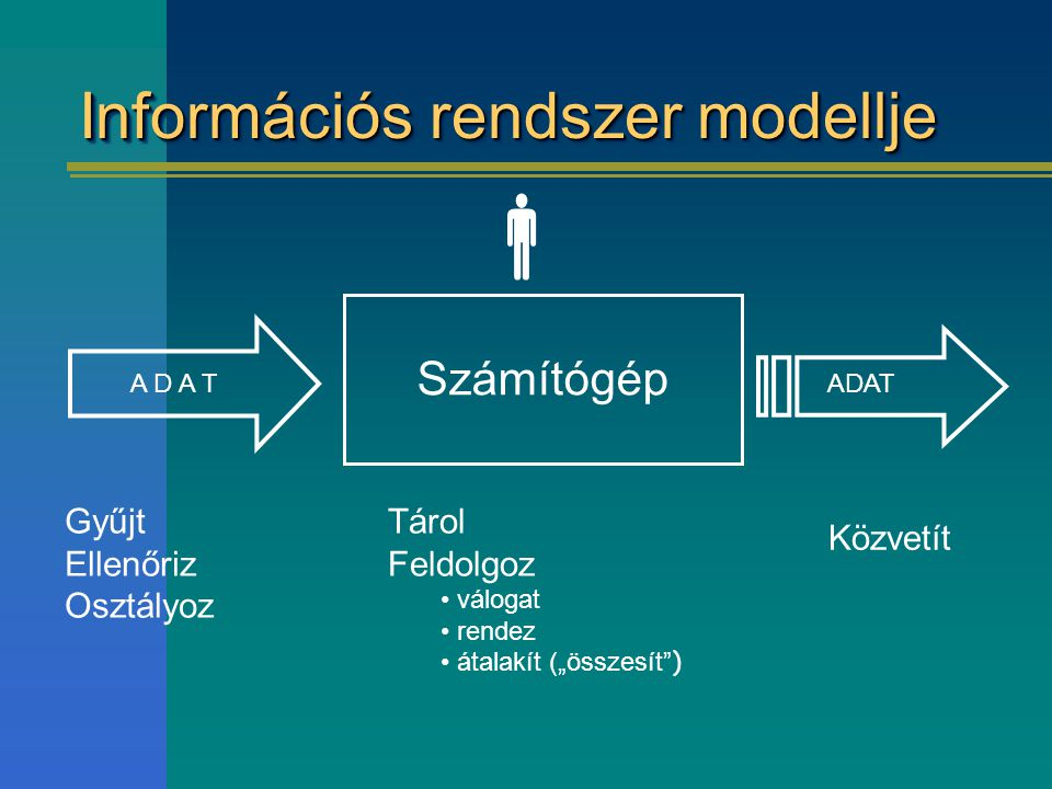 """Információs rendszer modellje Számítógép A D A T Tárol Feldolgoz válogat rendez átalakít (""""összesít )  Gyűjt Ellenőriz Osztályoz Közvetít"""
