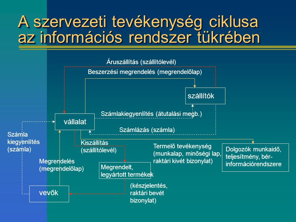 A szervezeti tevékenység ciklusa az információs rendszer tükrében Áruszállítás (szállítólevél) Beszerzési megrendelés (megrendelőlap) Számlakiegyenlítés (átutalási megb.) Számlázás (számla) Termelő tevékenység (munkalap, minőségi lap, raktári kivét bizonylat) Kiszállítás (szállítólevél) (készjelentés, raktári bevét bizonylat) Megrendelés (megrendelőlap) Számla kiegyenlítés (számla) vevők vállalat Megrendelt, legyártott termékek szállítók Dolgozók munkaidő, teljesítmény, bér- információrendszere