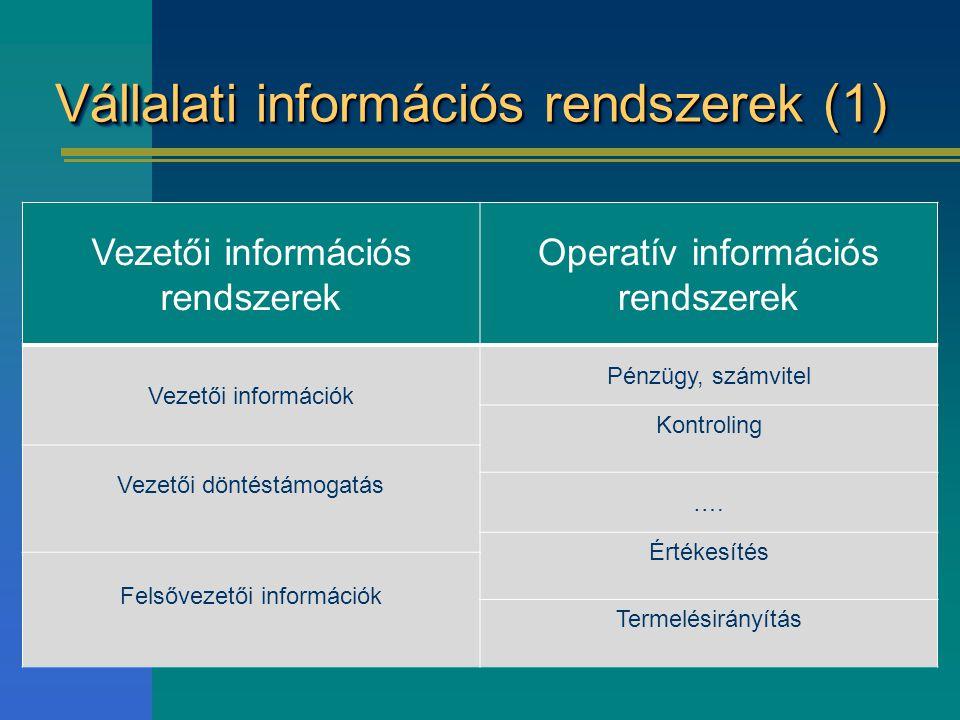 Vállalati információs rendszerek (1) Vezetői információs rendszerek Operatív információs rendszerek Vezetői információk Pénzügy, számvitel Kontroling Vezetői döntéstámogatás ….