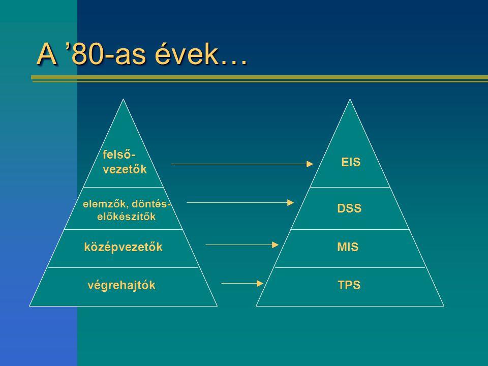 A '80-as évek… végrehajtók középvezetők elemzők, döntés- előkészítők felső- vezetők TPS MIS DSS EIS