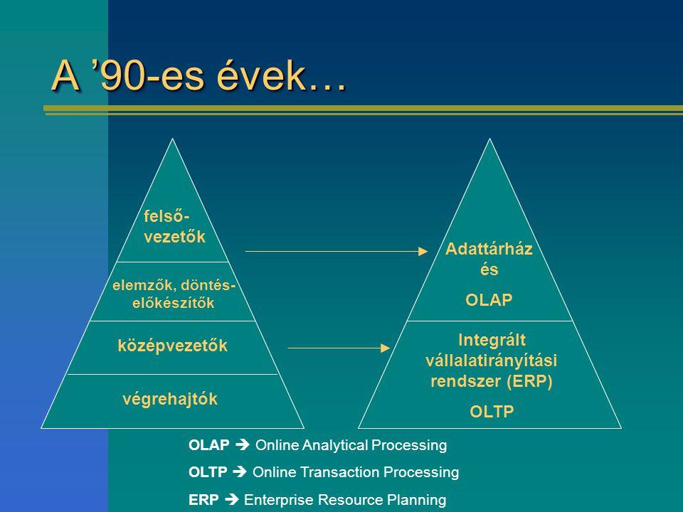 A '90-es évek… végrehajtók középvezetők elemzők, döntés- előkészítők felső- vezetők Adattárház és OLAP Integrált vállalatirányítási rendszer (ERP) OLTP OLAP  Online Analytical Processing OLTP  Online Transaction Processing ERP  Enterprise Resource Planning
