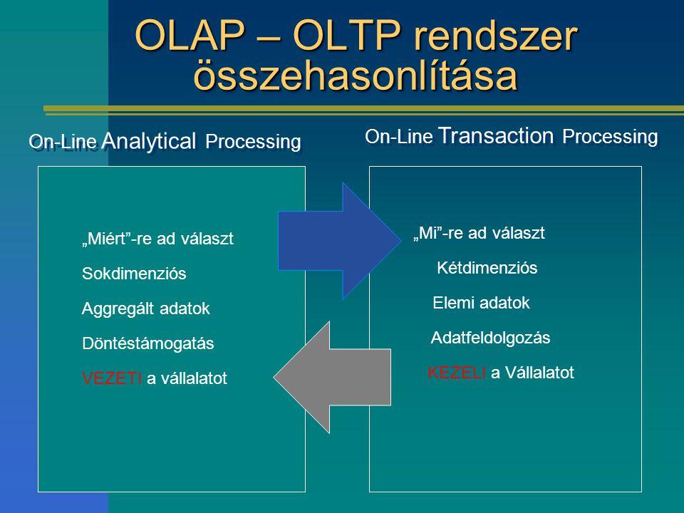 """OLAP – OLTP rendszer összehasonlítása On-Line Analytical Processing On-Line Transaction Processing """"Miért -re ad választ Sokdimenziós Aggregált adatok Döntéstámogatás VEZETI a vállalatot """"Mi -re ad választ Kétdimenziós Elemi adatok Adatfeldolgozás KEZELI a Vállalatot"""