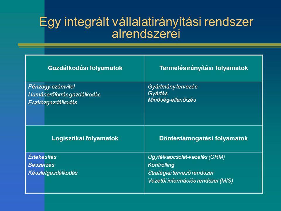 Egy integrált vállalatirányítási rendszer alrendszerei Gazdálkodási folyamatokTermelésirányítási folyamatok Pénzügy-számvitel Humánerőforrás gazdálkodás Eszközgazdálkodás Gyártmány tervezés Gyártás Minőség-ellenőrzés Logisztikai folyamatokDöntéstámogatási folyamatok Értékesítés Beszerzés Készletgazdálkodás Ügyfélkapcsolat-kezelés (CRM) Kontrolling Stratégiai tervező rendszer Vezetői információs rendszer (MIS)