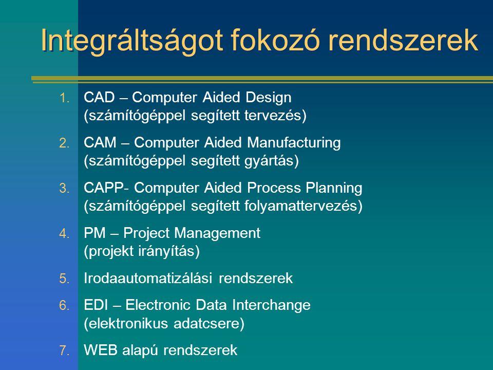 Integráltságot fokozó rendszerek 1. CAD – Computer Aided Design (számítógéppel segített tervezés) 2. CAM – Computer Aided Manufacturing (számítógéppel