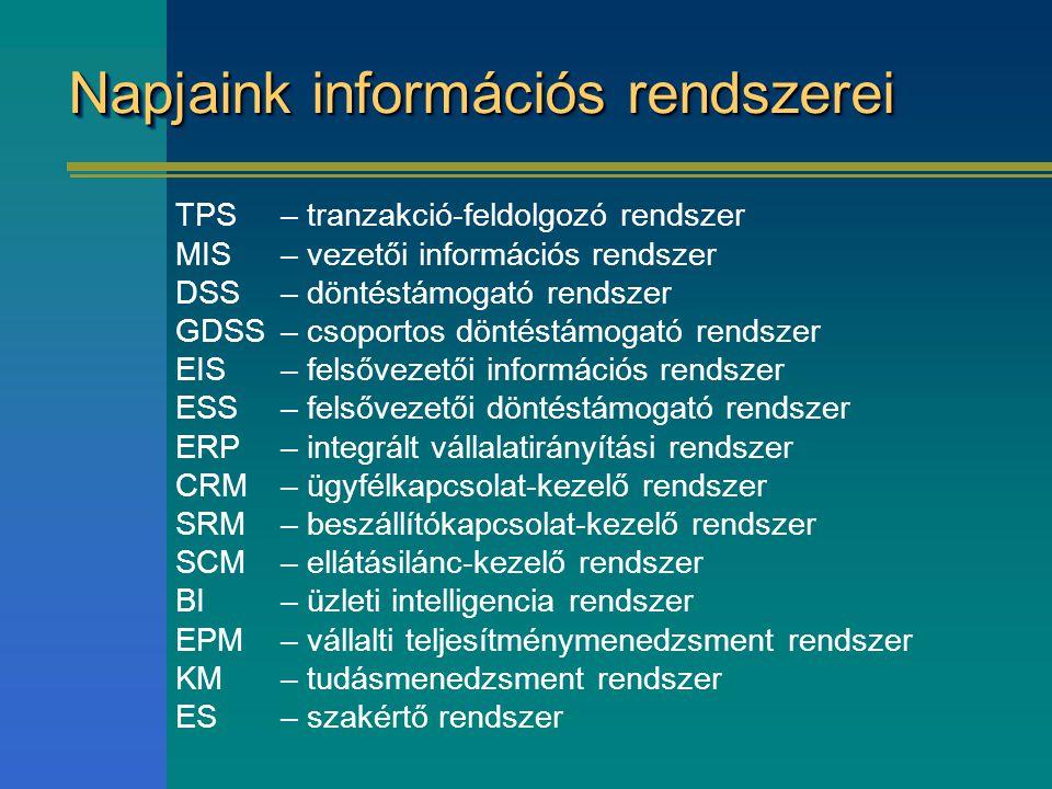 Napjaink információs rendszerei TPS – tranzakció-feldolgozó rendszer MIS – vezetői információs rendszer DSS– döntéstámogató rendszer GDSS – csoportos döntéstámogató rendszer EIS – felsővezetői információs rendszer ESS– felsővezetői döntéstámogató rendszer ERP – integrált vállalatirányítási rendszer CRM – ügyfélkapcsolat-kezelő rendszer SRM – beszállítókapcsolat-kezelő rendszer SCM – ellátásilánc-kezelő rendszer BI – üzleti intelligencia rendszer EPM – vállalti teljesítménymenedzsment rendszer KM – tudásmenedzsment rendszer ES – szakértő rendszer