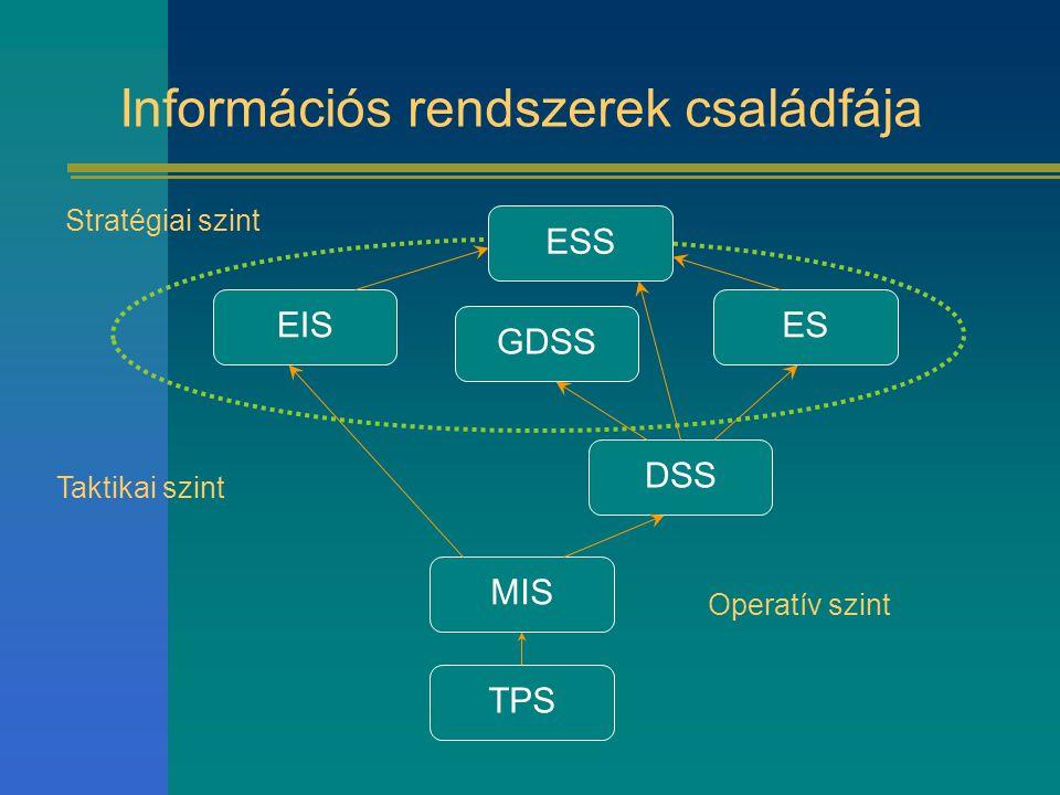 Információs rendszerek családfája TPSMISDSSGDSSESEISESS Operatív szint Taktikai szint Stratégiai szint