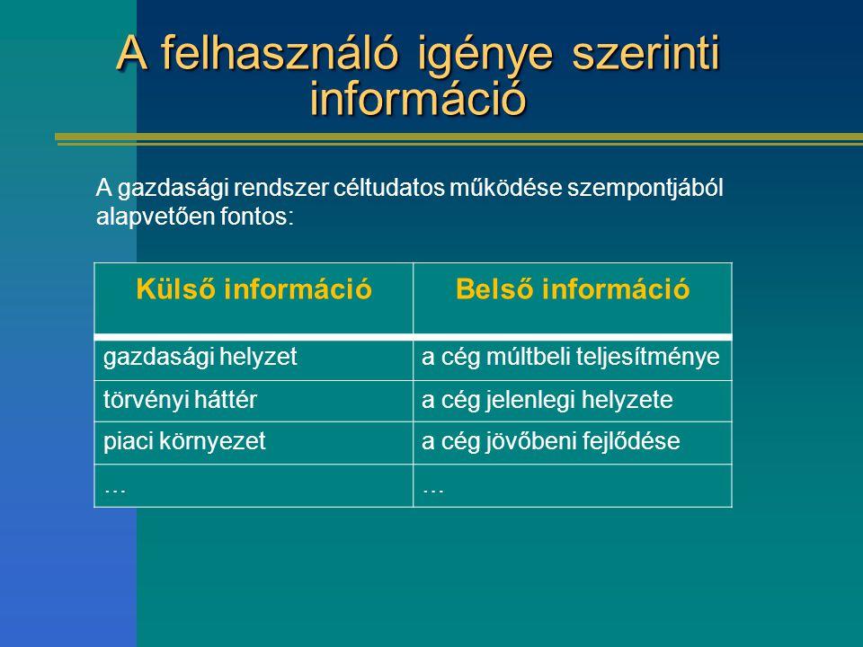 A felhasználó igénye szerinti információ Külső információBelső információ gazdasági helyzeta cég múltbeli teljesítménye törvényi háttéra cég jelenlegi