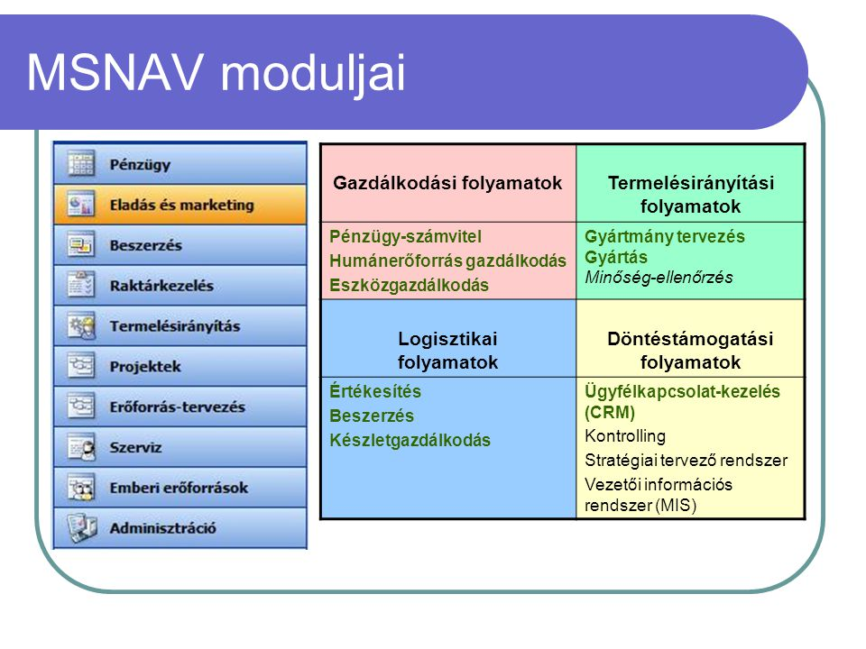 MSNAV moduljai Gazdálkodási folyamatokTermelésirányítási folyamatok Pénzügy-számvitel Humánerőforrás gazdálkodás Eszközgazdálkodás Gyártmány tervezés