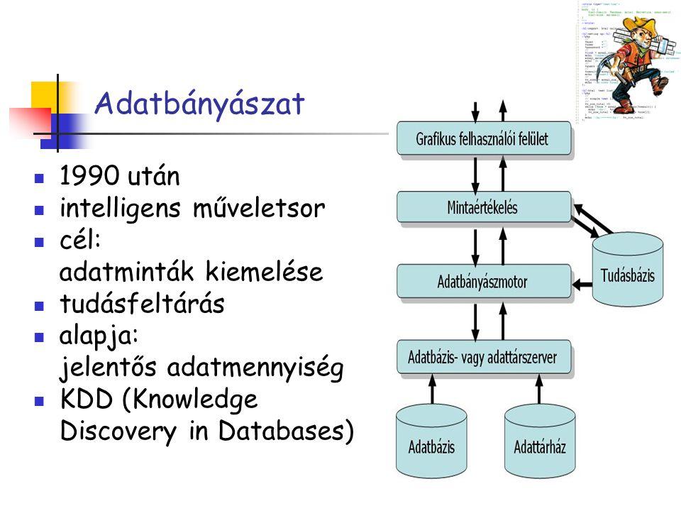 Adatbányászat 1990 után intelligens műveletsor cél: adatminták kiemelése tudásfeltárás alapja: jelentős adatmennyiség KDD (Knowledge Discovery in Data